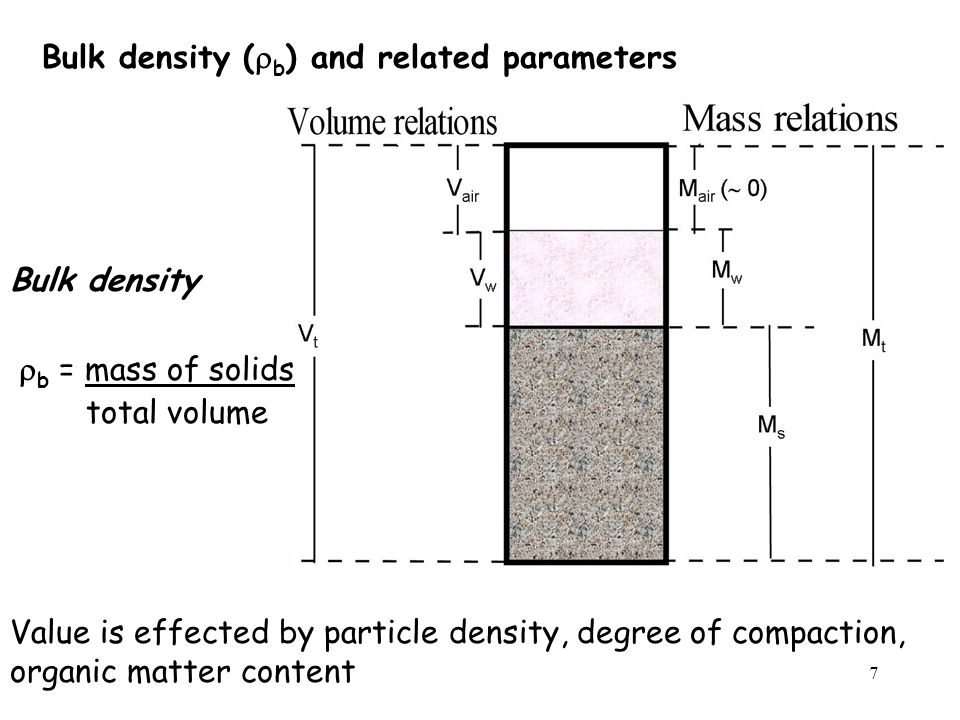 Bulk density (rb) and related parameters