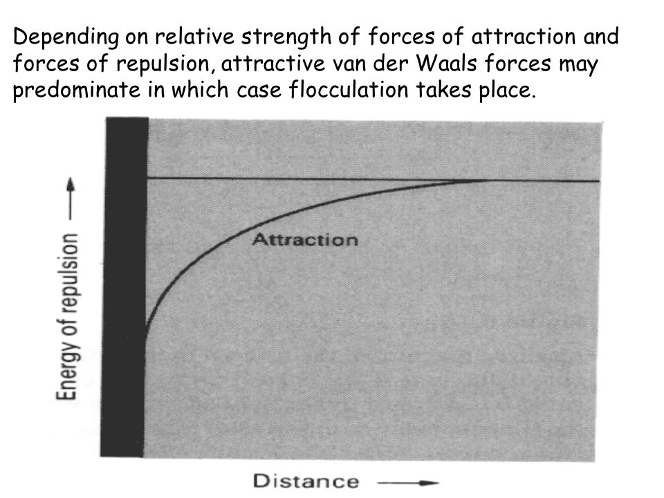 Depending on relative strength of forces of attraction and