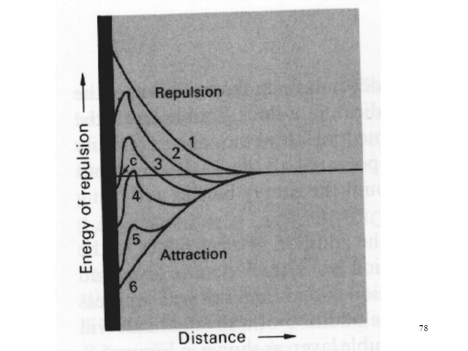 Figure . In addition to attractive van der Waals forces, there are forces of repulsion between particles in suspension. The potential energy of attraction and also that of repulsion varies with distance from the particle surface. Curve 1 is an example of repulsion, and curve 6 is an example of attraction. These two curves vary with the colloid and the kinds and amounts of electrolytes. Thus, when curves 1 and 6 are summed for different conditions, they produce curves similar to 2 to 5. Curve 2 represents a stable suspension because the energy of repulsion predominates. Addition of more electrolyte will suppress the double layer and produce a curve similar to 3, 4 or 5 depending on the amount added. With curve 3, there is still an energy barrier to flocculation, but when the particles surmount the energy barrier and approach closer than point C, the forces of attraction predominate and the particles stick together. A suspension represented by curve 5 flocculates spontaneously and cannot be redispersed unless the curve is shifted back toward curve 2. This shift may be accomplished through expanding the double layer by changing the kinds and/or amounts of the electrolyte.