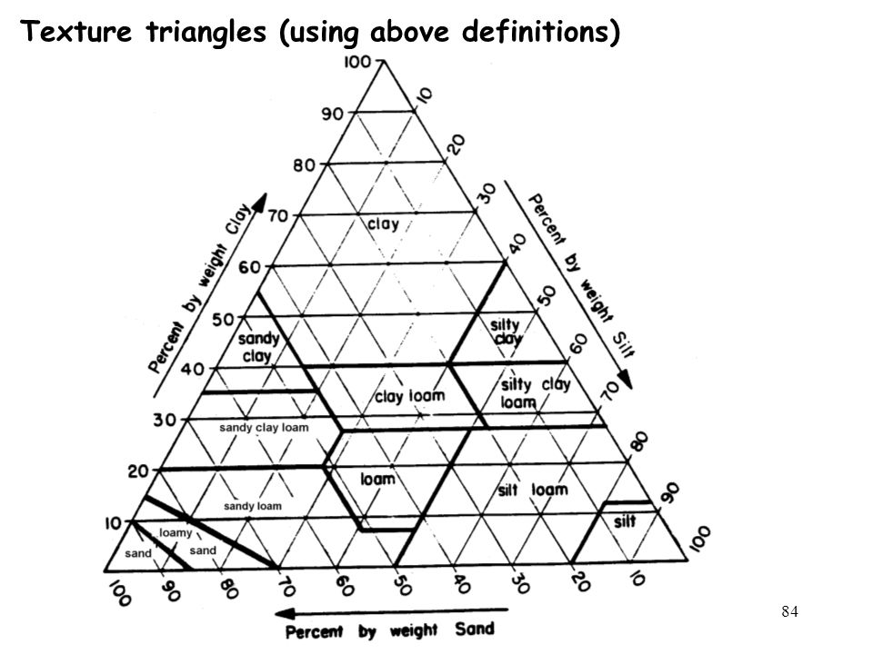 Texture triangles (using above definitions)