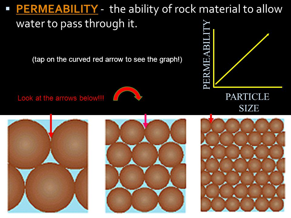 PERMEABILITY - the ability of rock material to allow water to pass through it.