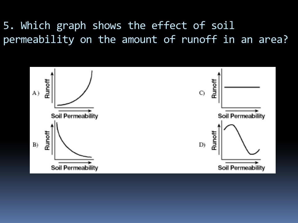 5. Which graph shows the effect of soil permeability on the amount of runoff in an area