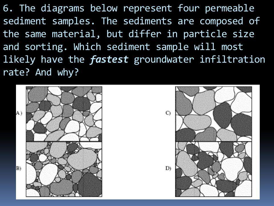6. The diagrams below represent four permeable sediment samples