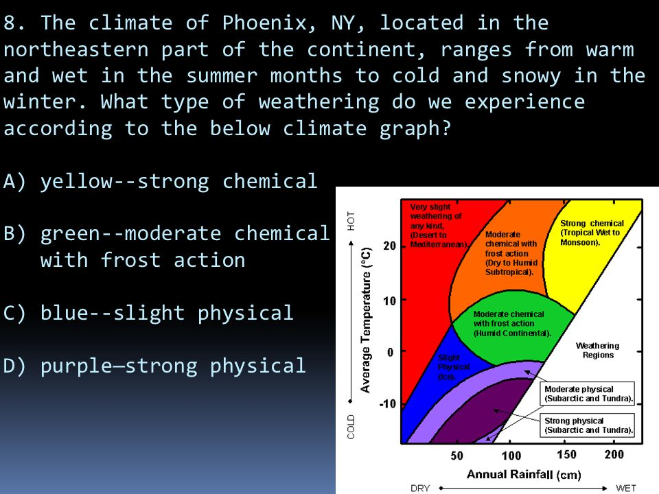 8. The climate of Phoenix, NY, located in the northeastern part of the continent, ranges from warm and wet in the summer months to cold and snowy in the winter. What type of weathering do we experience according to the below climate graph