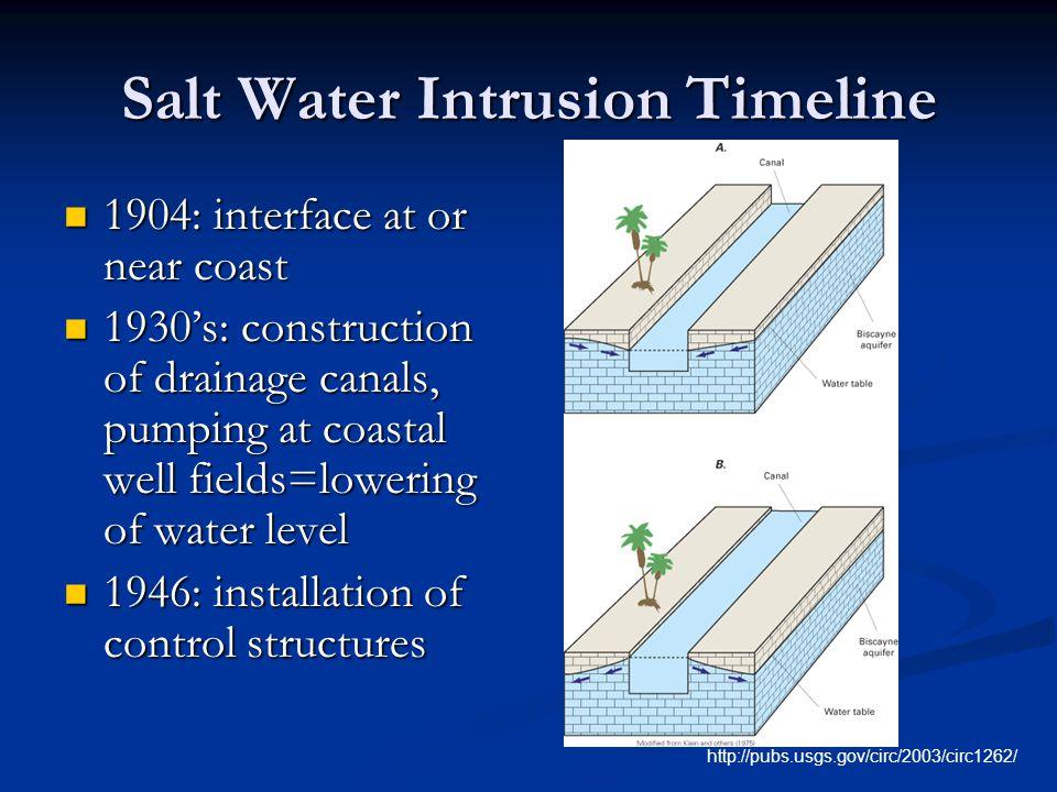 Salt Water Intrusion Timeline