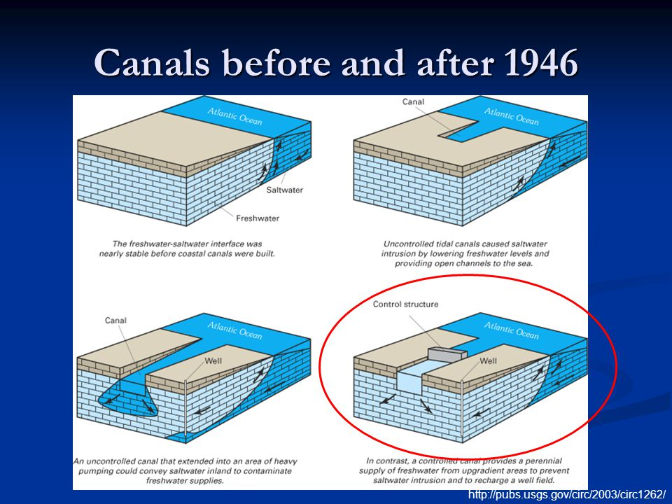 Canals before and after 1946