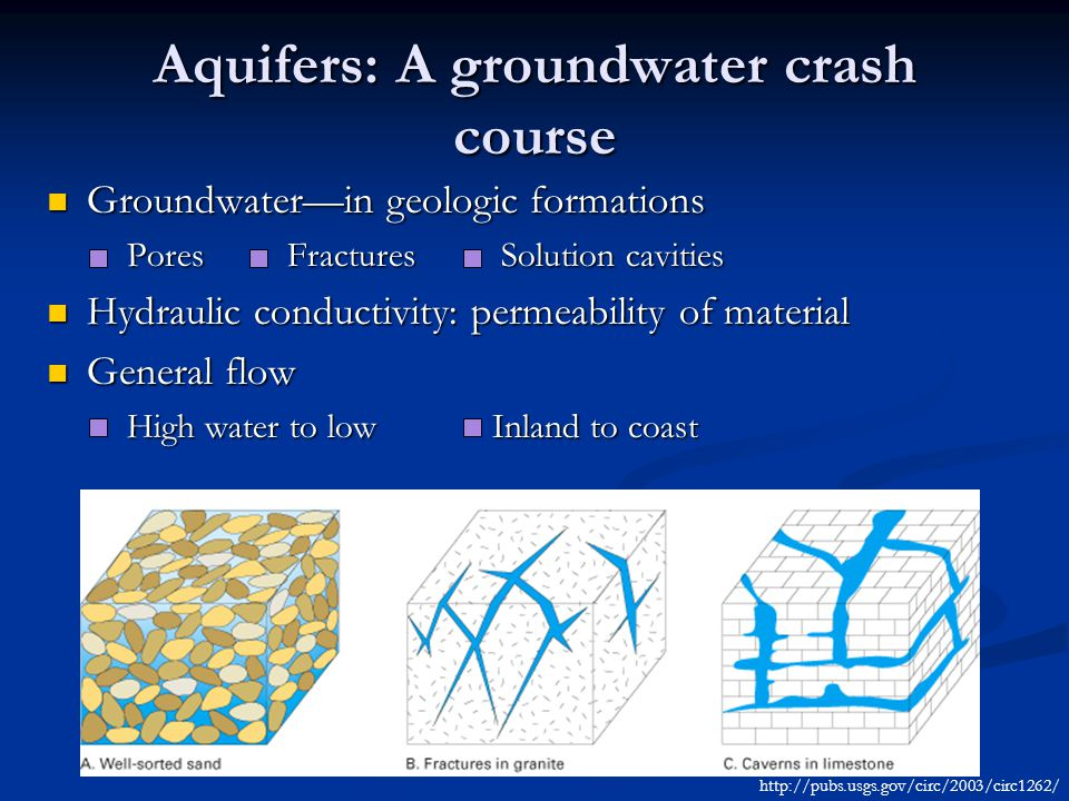 Aquifers: A groundwater crash course