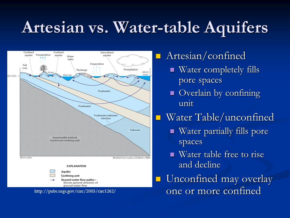 Artesian vs. Water-table Aquifers