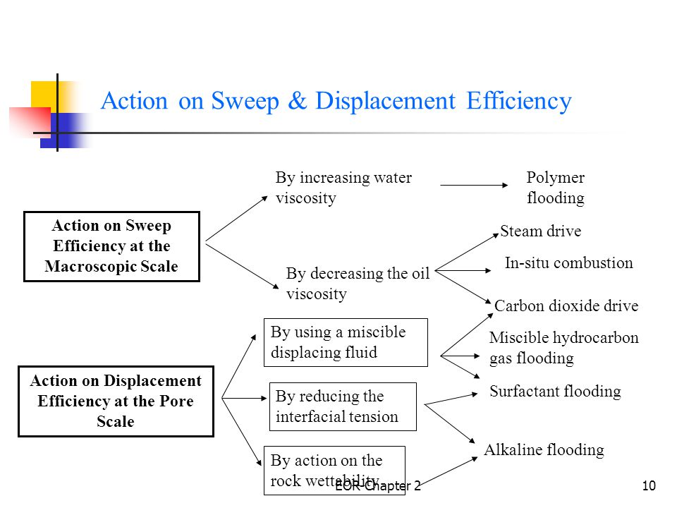 Action on Sweep & Displacement Efficiency