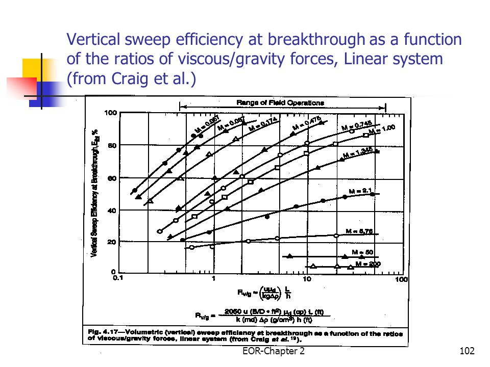 Vertical sweep efficiency at breakthrough as a function of the ratios of viscous/gravity forces, Linear system (from Craig et al.)