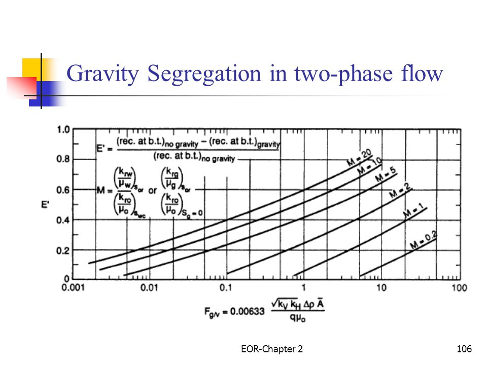 Gravity Segregation in two-phase flow