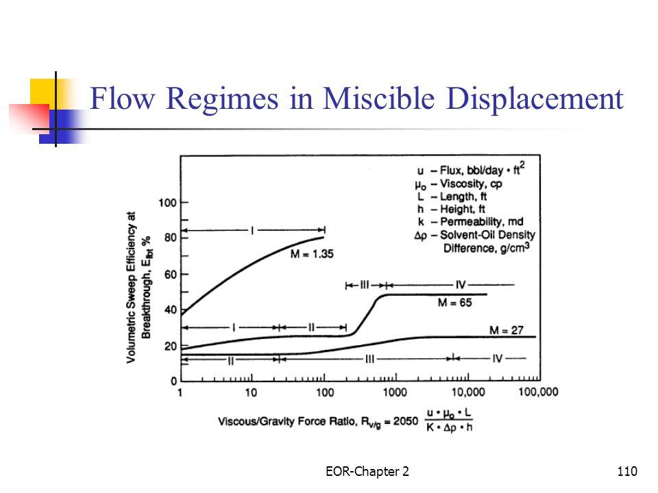 Flow Regimes in Miscible Displacement