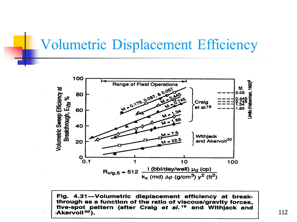 Volumetric Displacement Efficiency