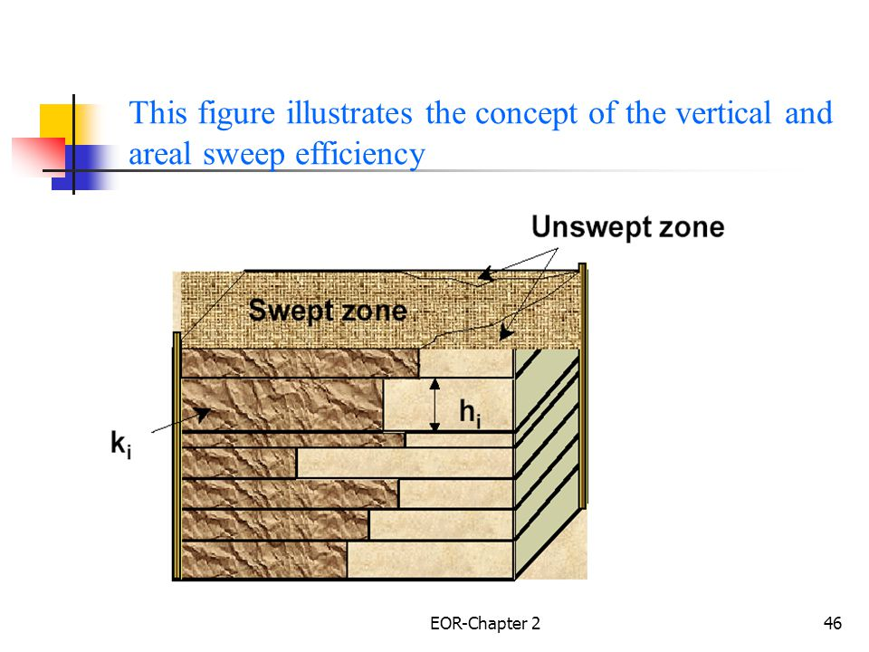 This figure illustrates the concept of the vertical and areal sweep efficiency