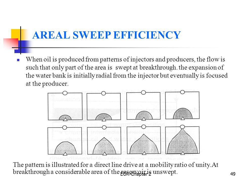 AREAL SWEEP EFFICIENCY