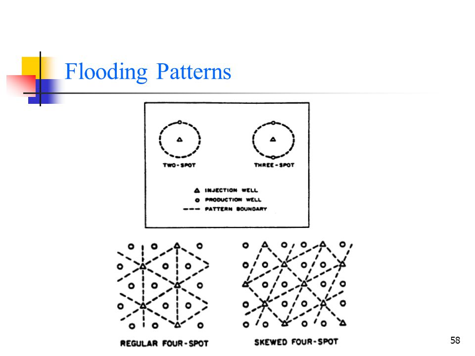 Flooding Patterns EOR-Chapter 2