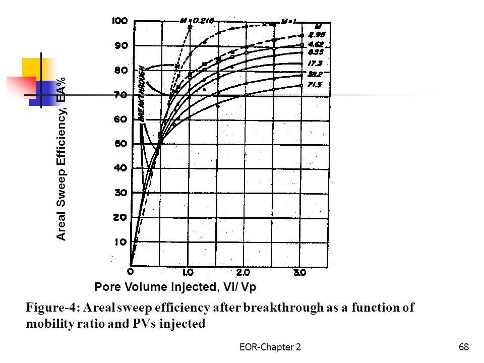 Areal Sweep Efficiency, EA% Pore Volume Injected, Vi/ Vp