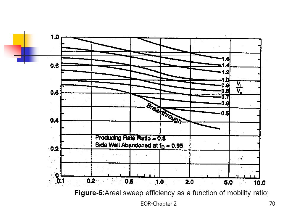 Figure-5:Areal sweep efficiency as a function of mobility ratio;