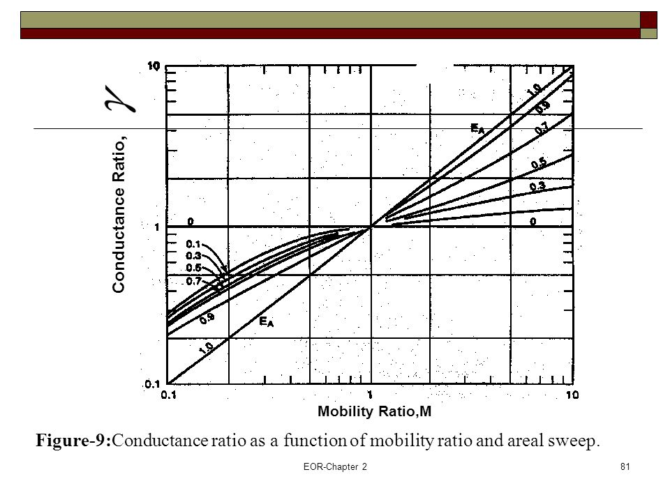 Conductance Ratio, Mobility Ratio,M. Figure-9:Conductance ratio as a function of mobility ratio and areal sweep.