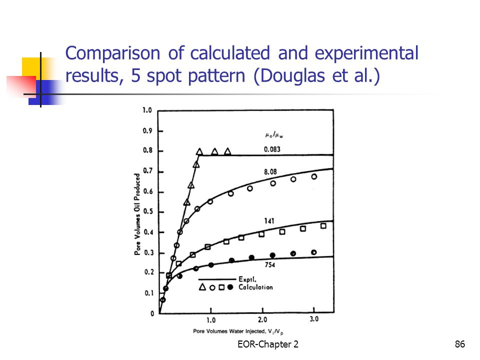 Comparison of calculated and experimental results, 5 spot pattern (Douglas et al.)