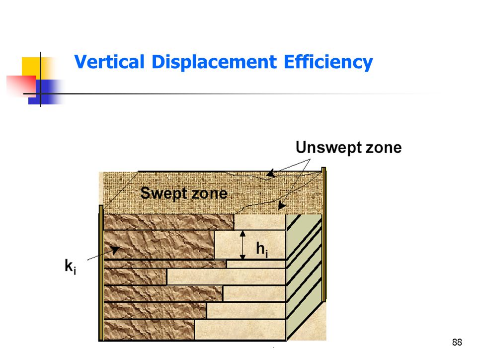 Vertical Displacement Efficiency
