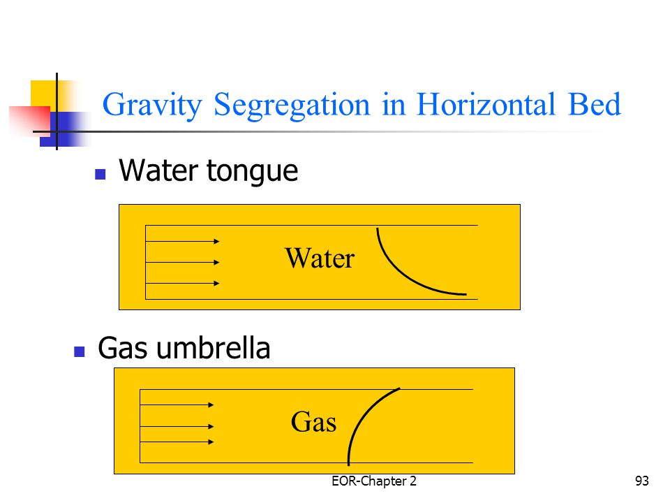 Gravity Segregation in Horizontal Bed