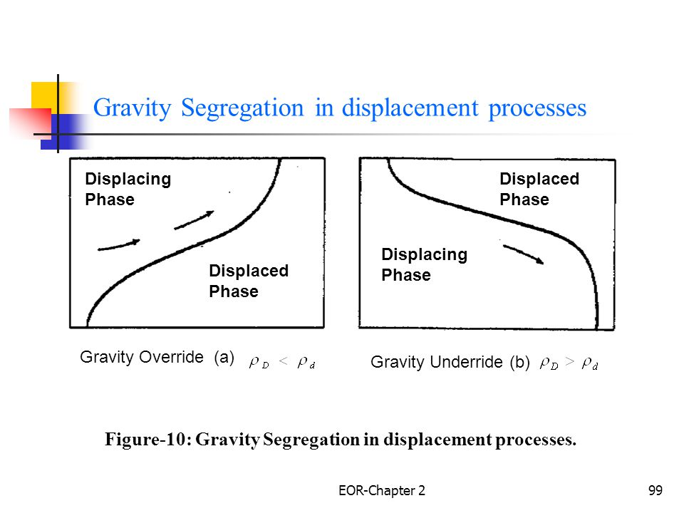 Gravity Segregation in displacement processes