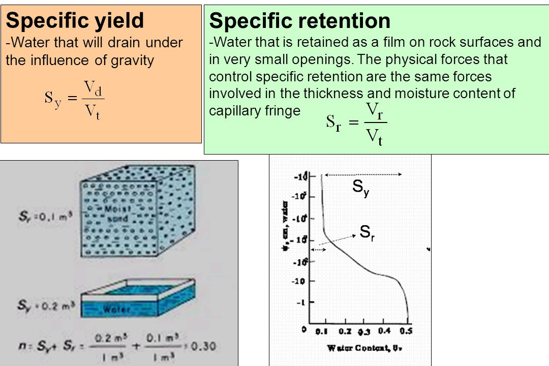 Specific yield Specific retention