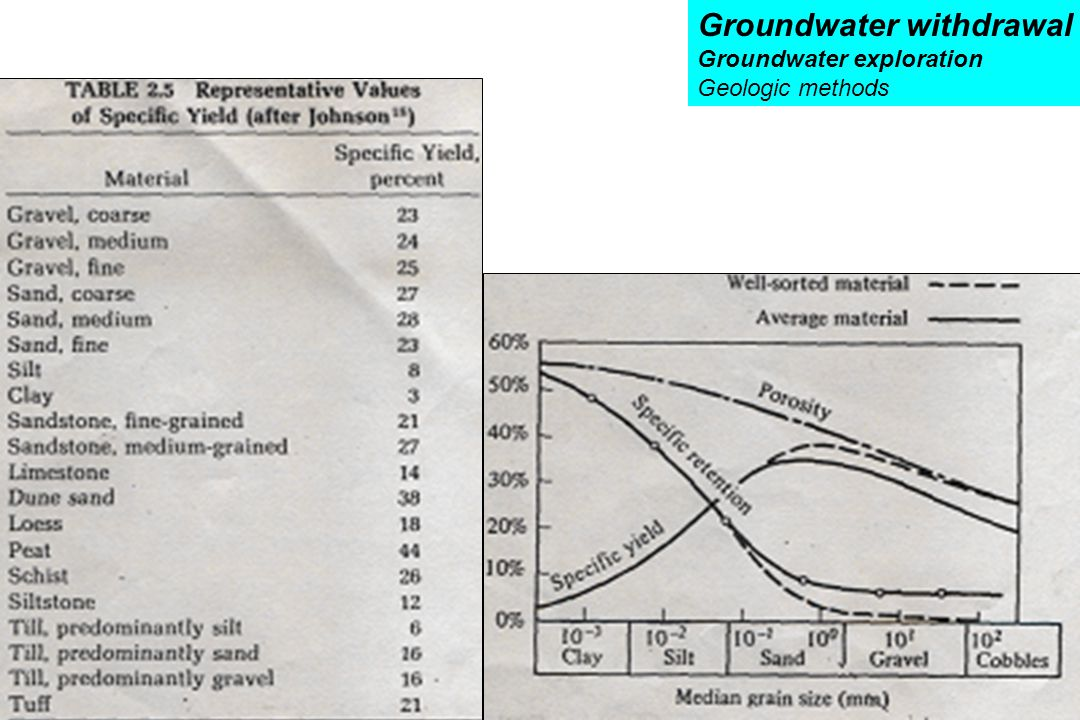 Groundwater exploration Groundwater withdrawal