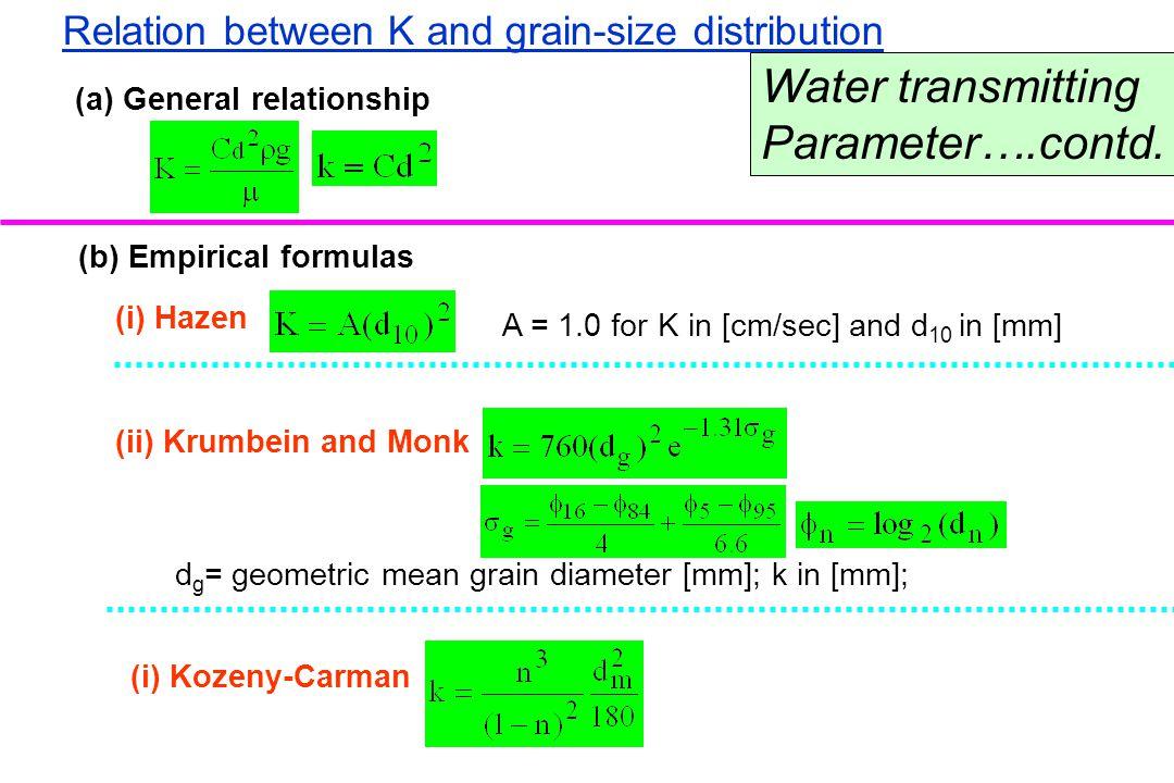 Water transmitting Parameter….contd.