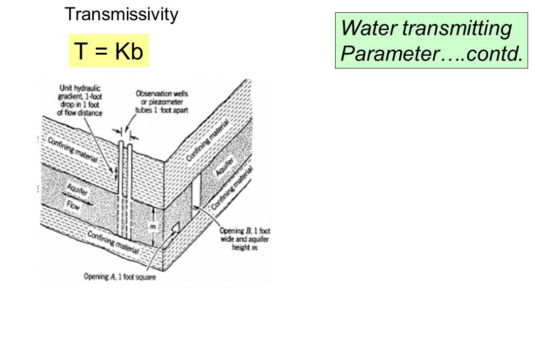 Transmissivity Water transmitting Parameter….contd. T = Kb
