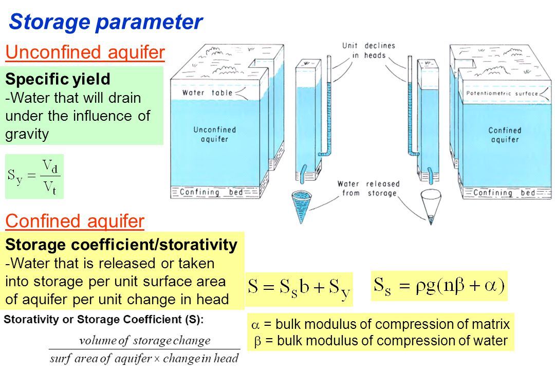 Storage parameter Unconfined aquifer Confined aquifer Specific yield