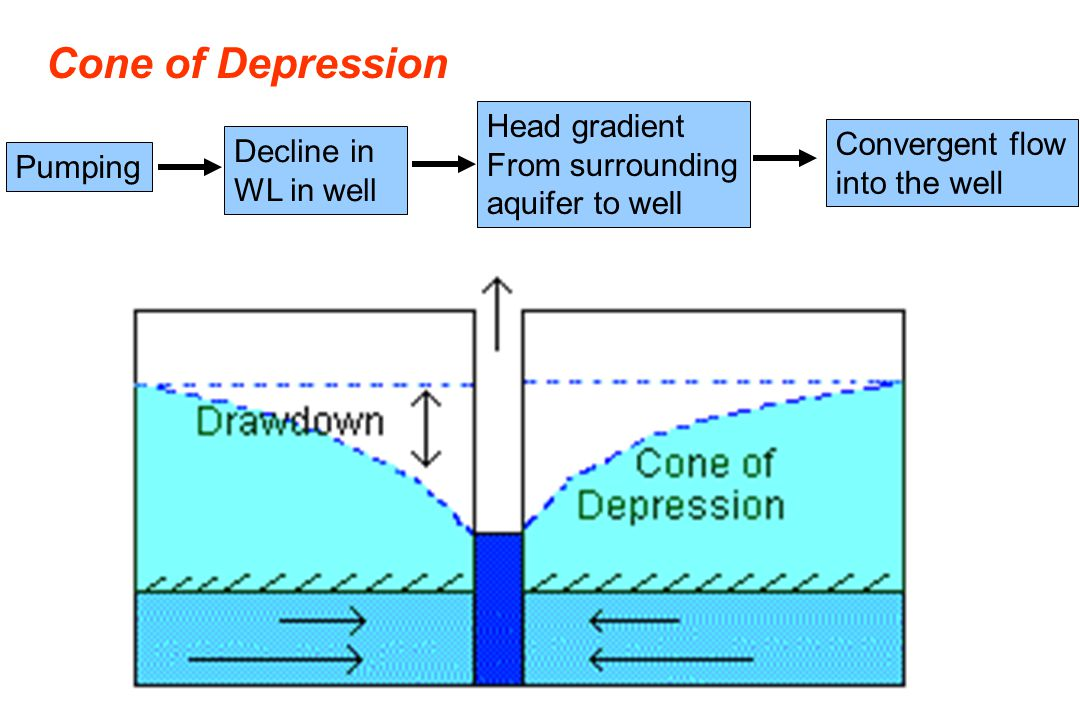Cone of Depression Head gradient From surrounding Convergent flow