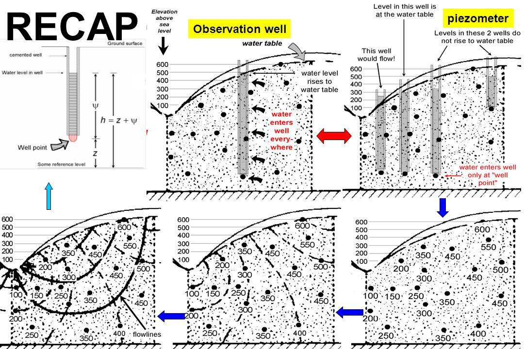 RECAP piezometer Observation well
