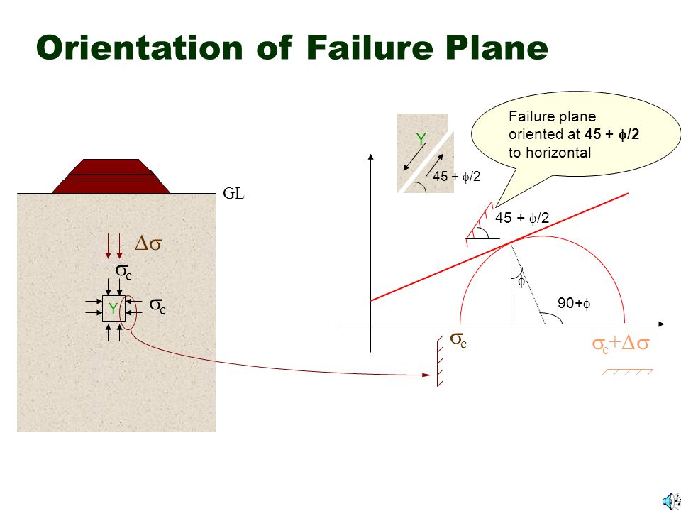 Orientation of Failure Plane