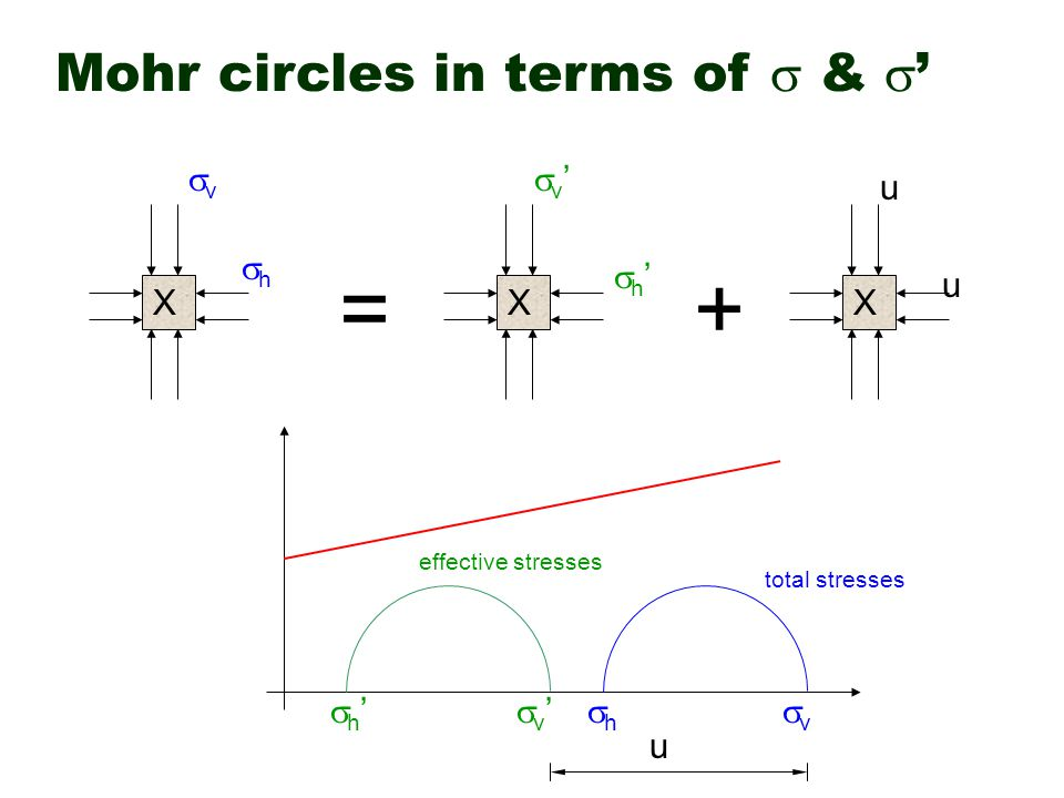 = + Mohr circles in terms of  & ' v h v' h' u X X X h' v' h