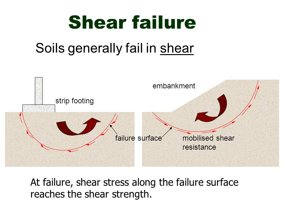 Shear failure Soils generally fail in shear