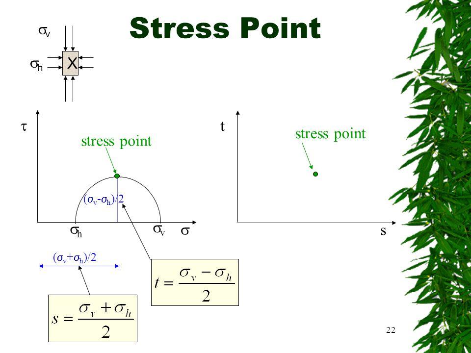 Stress Point v h X  t stress point stress point v h  s (v-h)/2