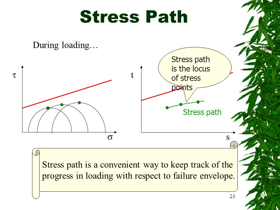 Stress Path During loading…  t  s