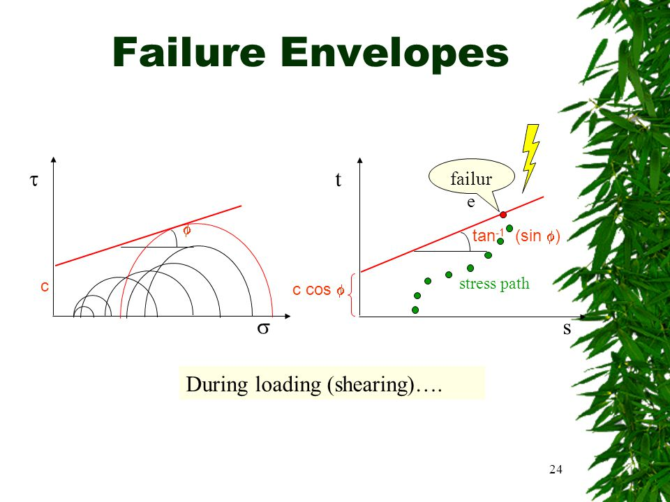 Failure Envelopes  t  s During loading (shearing)…. failure 