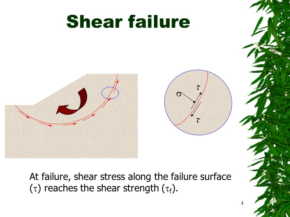 Shear failure   At failure, shear stress along the failure surface () reaches the shear strength (f).