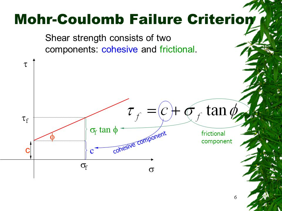 Mohr-Coulomb Failure Criterion