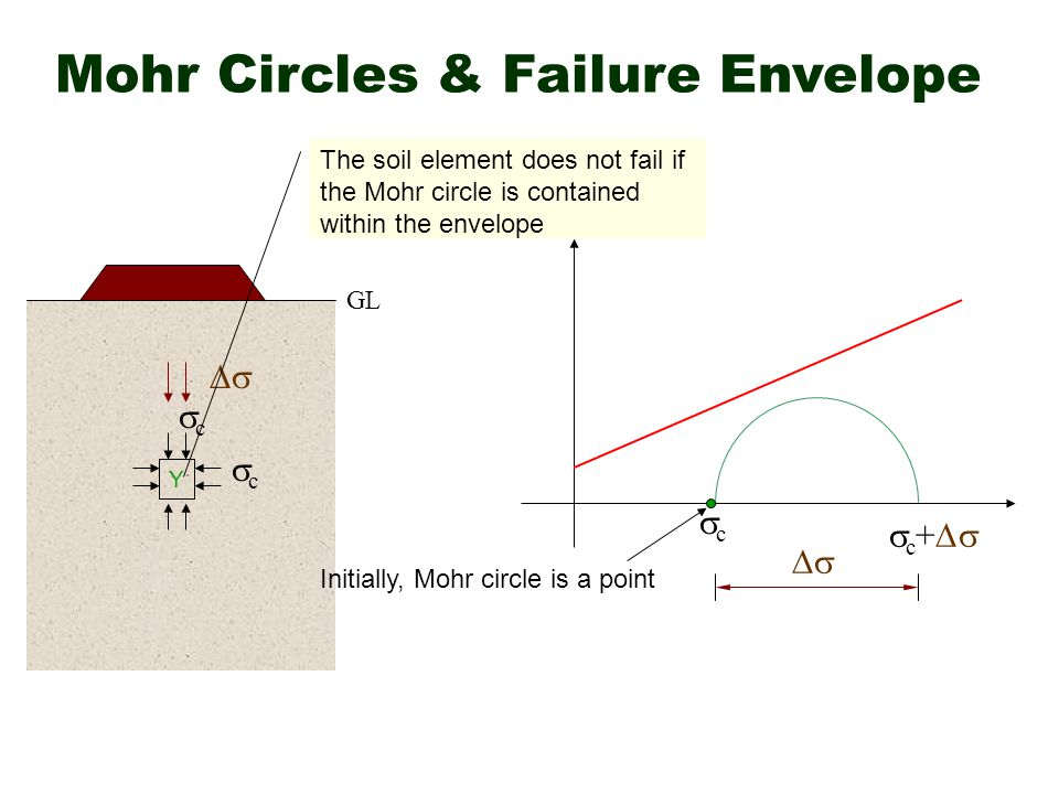 Mohr Circles & Failure Envelope