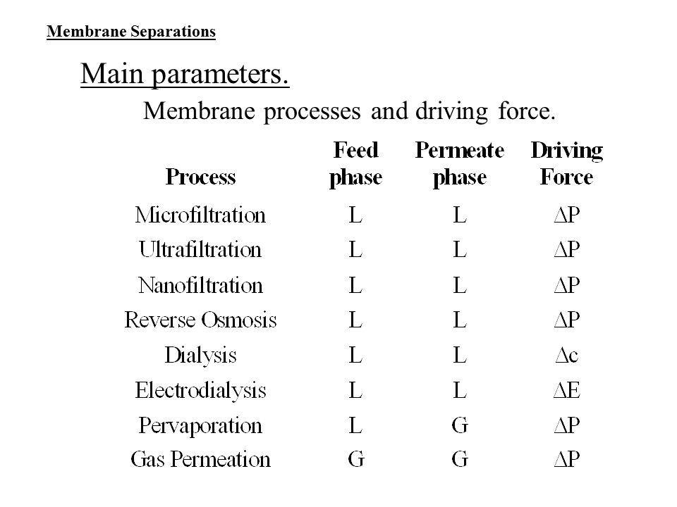 Membrane processes and driving force.