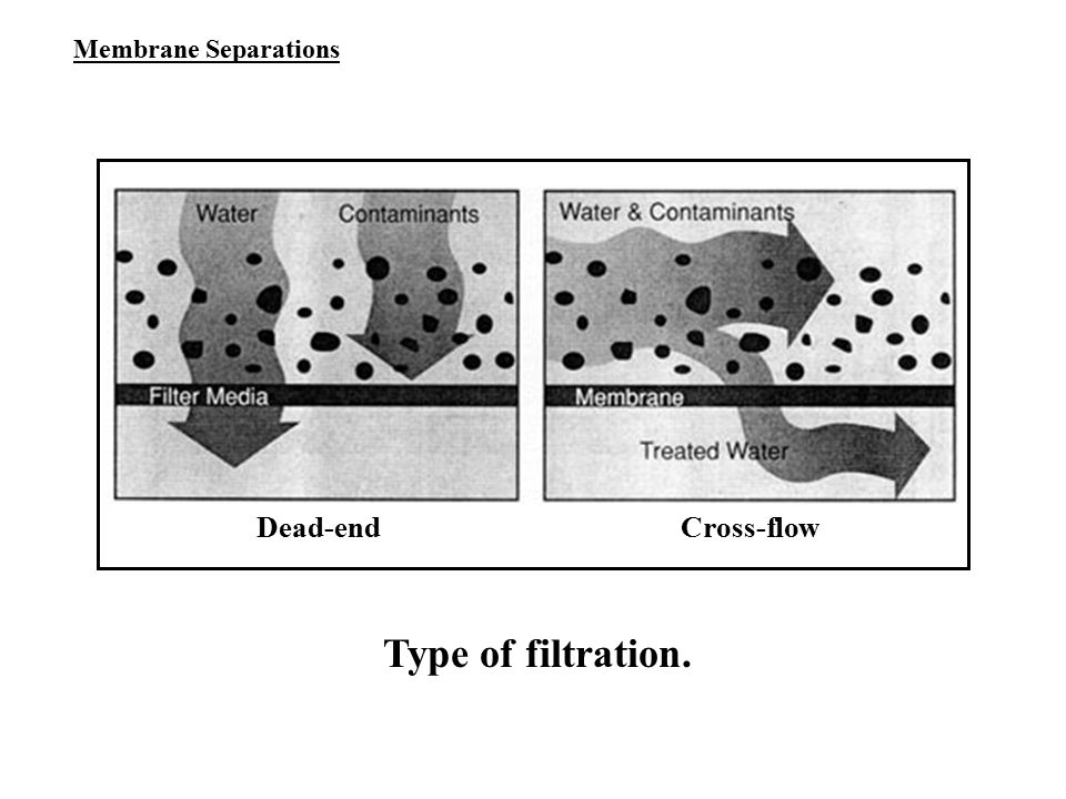 Membrane Separations Dead-end Cross-flow Type of filtration.