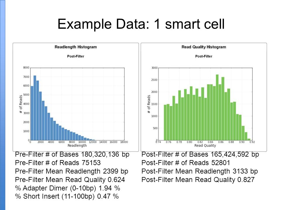 Example Data: 1 smart cell