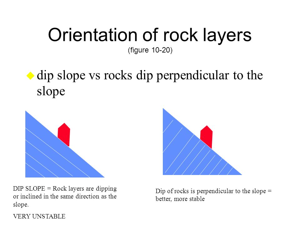 Orientation of rock layers (figure 10-20)
