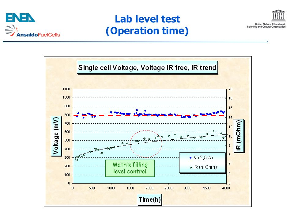 Lab level test (Operation time)