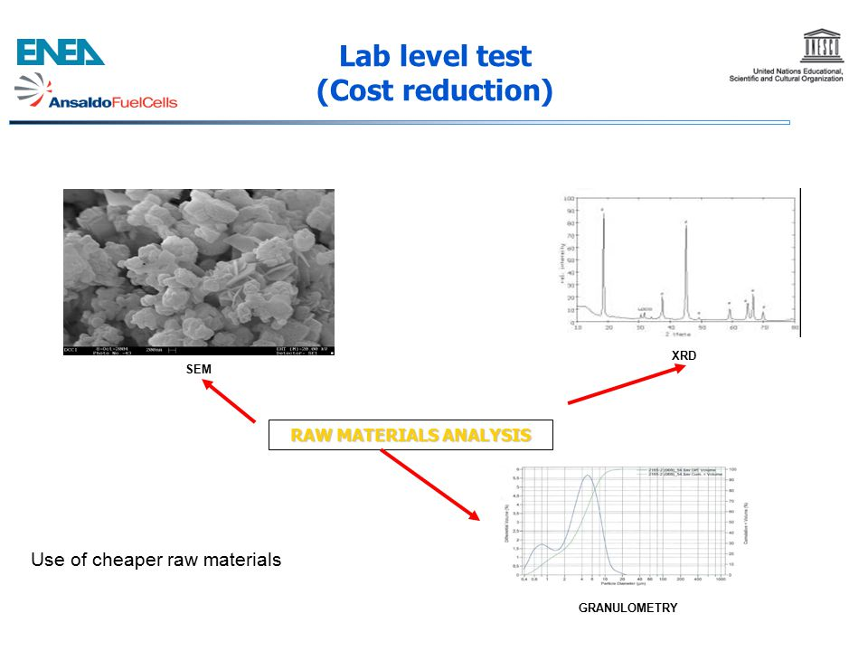 Lab level test (Cost reduction)