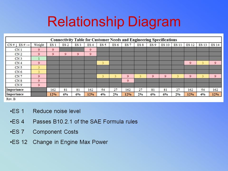 Relationship Diagram ES 1 Reduce noise level